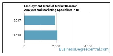 Market Research Analysts and Marketing Specialists in RI Employment Trend