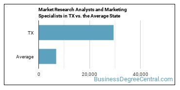 Market Research Analysts and Marketing Specialists in TX vs. the Average State