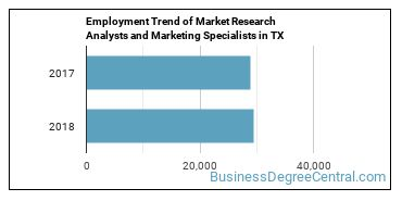 Market Research Analysts and Marketing Specialists in TX Employment Trend