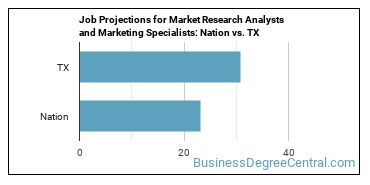 Job Projections for Market Research Analysts and Marketing Specialists: Nation vs. TX