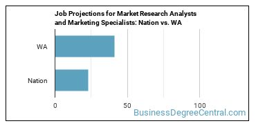 Job Projections for Market Research Analysts and Marketing Specialists: Nation vs. WA