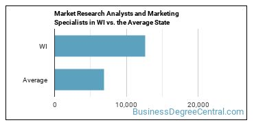 Market Research Analysts and Marketing Specialists in WI vs. the Average State