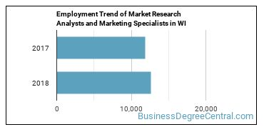 Market Research Analysts and Marketing Specialists in WI Employment Trend