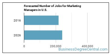 Forecasted Number of Jobs for Marketing Managers in U.S.