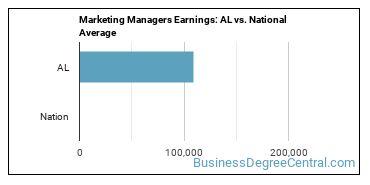 Marketing Managers Earnings: AL vs. National Average