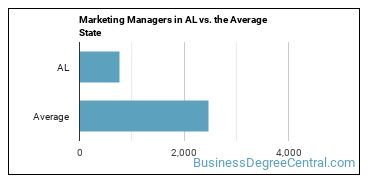 Marketing Managers in AL vs. the Average State