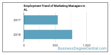 Marketing Managers in AL Employment Trend