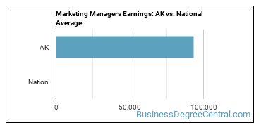 Marketing Managers Earnings: AK vs. National Average