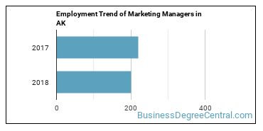Marketing Managers in AK Employment Trend