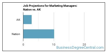 Job Projections for Marketing Managers: Nation vs. AK