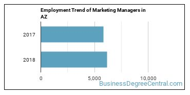 Marketing Managers in AZ Employment Trend