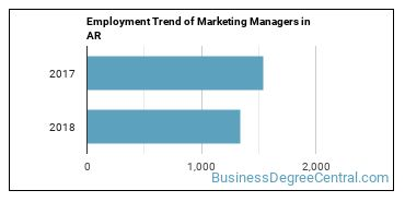 Marketing Managers in AR Employment Trend