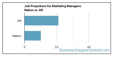 Job Projections for Marketing Managers: Nation vs. AR