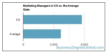 Marketing Managers in CO vs. the Average State