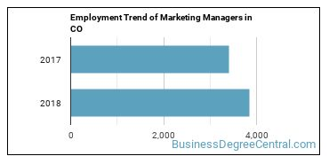 Marketing Managers in CO Employment Trend