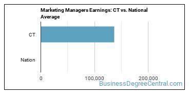 Marketing Managers Earnings: CT vs. National Average