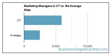 Marketing Managers in CT vs. the Average State