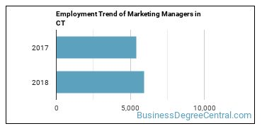 Marketing Managers in CT Employment Trend