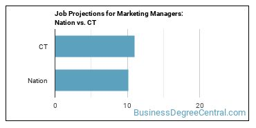 Job Projections for Marketing Managers: Nation vs. CT