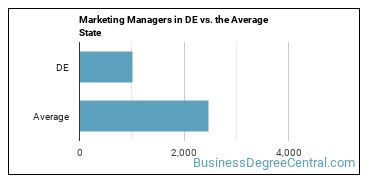 Marketing Managers in DE vs. the Average State