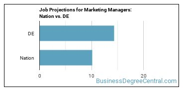 Job Projections for Marketing Managers: Nation vs. DE