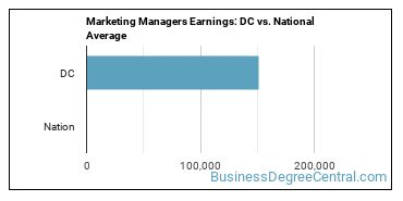 Marketing Managers Earnings: DC vs. National Average