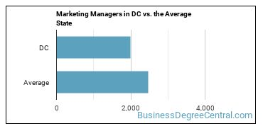 Marketing Managers in DC vs. the Average State