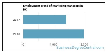Marketing Managers in DC Employment Trend