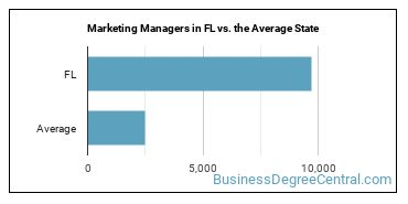 Marketing Managers in FL vs. the Average State