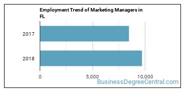 Marketing Managers in FL Employment Trend