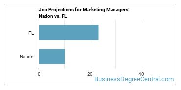 Job Projections for Marketing Managers: Nation vs. FL