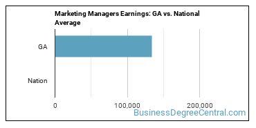 Marketing Managers Earnings: GA vs. National Average
