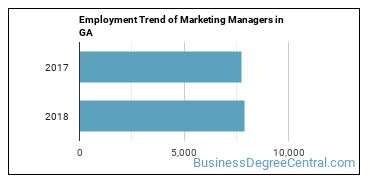 Marketing Managers in GA Employment Trend