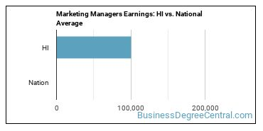Marketing Managers Earnings: HI vs. National Average