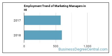 Marketing Managers in HI Employment Trend