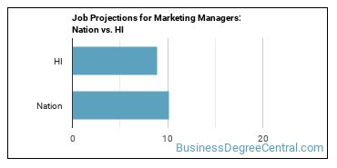 Job Projections for Marketing Managers: Nation vs. HI