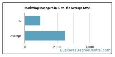 Marketing Managers in ID vs. the Average State