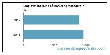 Marketing Managers in ID Employment Trend