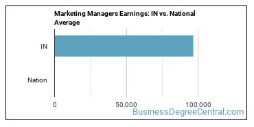 Marketing Managers Earnings: IN vs. National Average