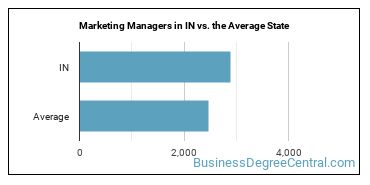 Marketing Managers in IN vs. the Average State
