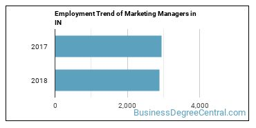 Marketing Managers in IN Employment Trend