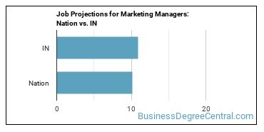 Job Projections for Marketing Managers: Nation vs. IN