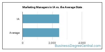 Marketing Managers in IA vs. the Average State
