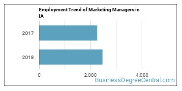 Marketing Managers in IA Employment Trend