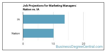 Job Projections for Marketing Managers: Nation vs. IA