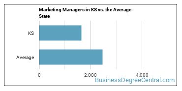 Marketing Managers in KS vs. the Average State