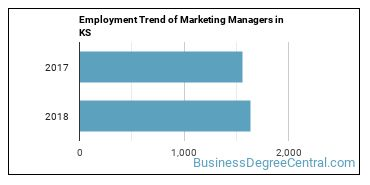 Marketing Managers in KS Employment Trend