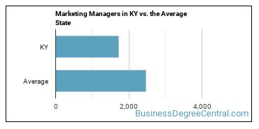 Marketing Managers in KY vs. the Average State