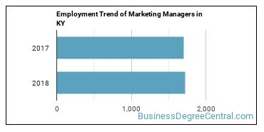 Marketing Managers in KY Employment Trend