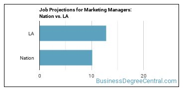 Job Projections for Marketing Managers: Nation vs. LA